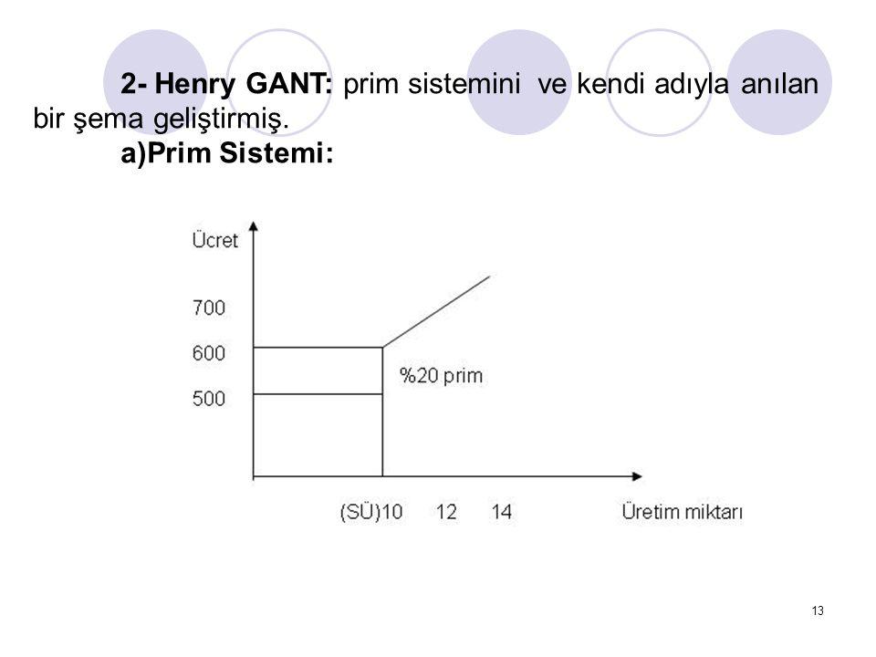 2- Henry GANT: prim sistemini ve kendi adıyla anılan bir şema geliştirmiş.