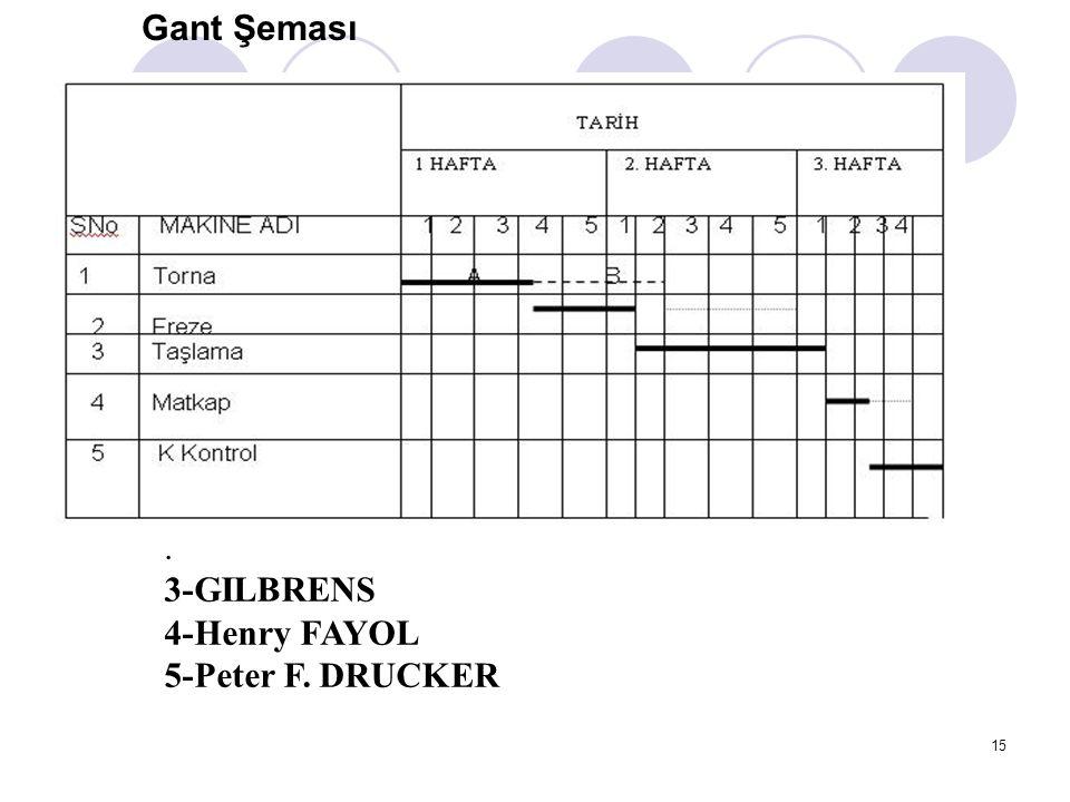 Gant Şeması . 3-GILBRENS 4-Henry FAYOL 5-Peter F. DRUCKER