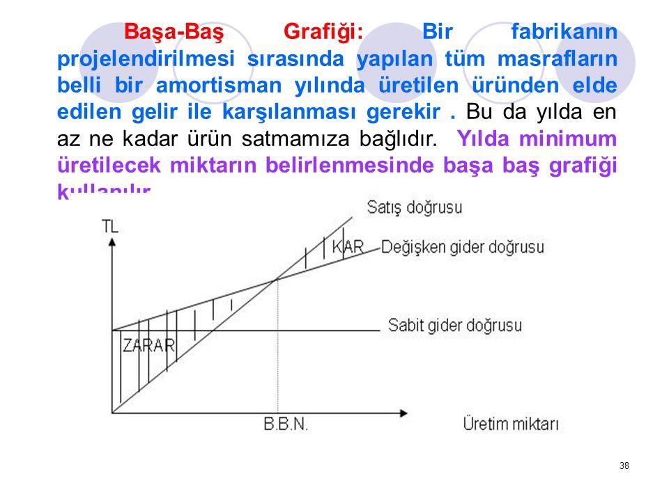 Başa-Baş Grafiği: Bir fabrikanın projelendirilmesi sırasında yapılan tüm masrafların belli bir amortisman yılında üretilen üründen elde edilen gelir ile karşılanması gerekir .
