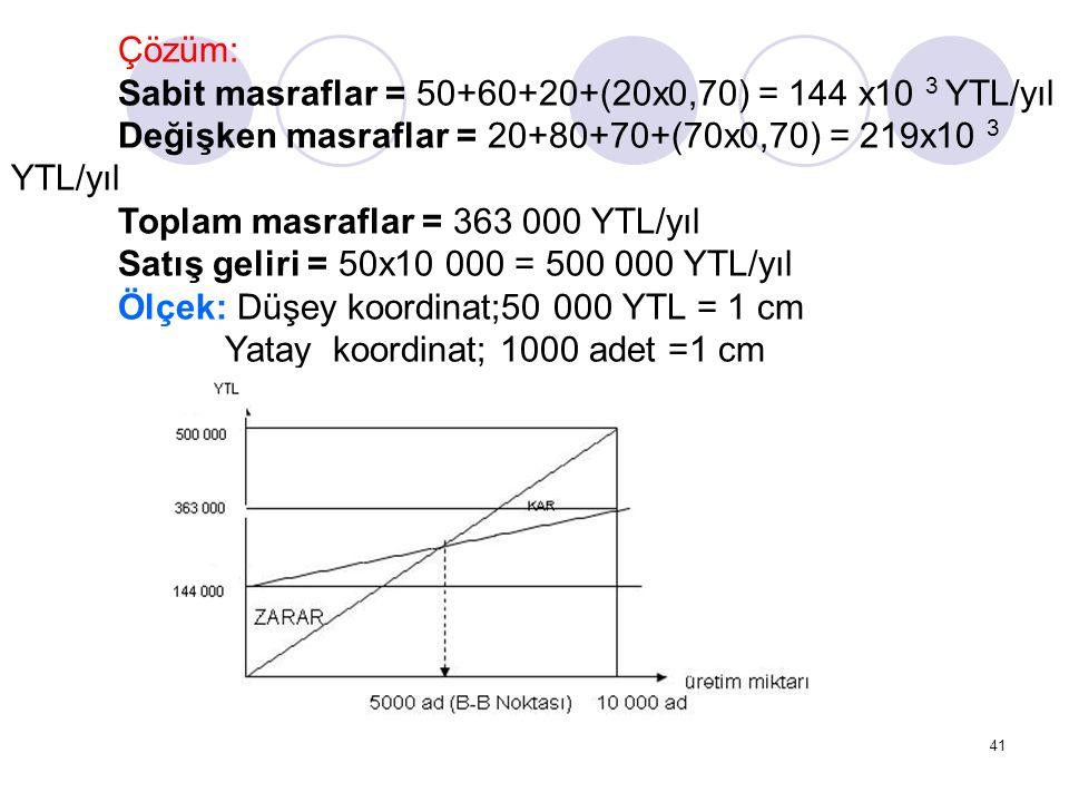 Çözüm: Sabit masraflar = 50+60+20+(20x0,70) = 144 x10 3 YTL/yıl. Değişken masraflar = 20+80+70+(70x0,70) = 219x10 3 YTL/yıl.