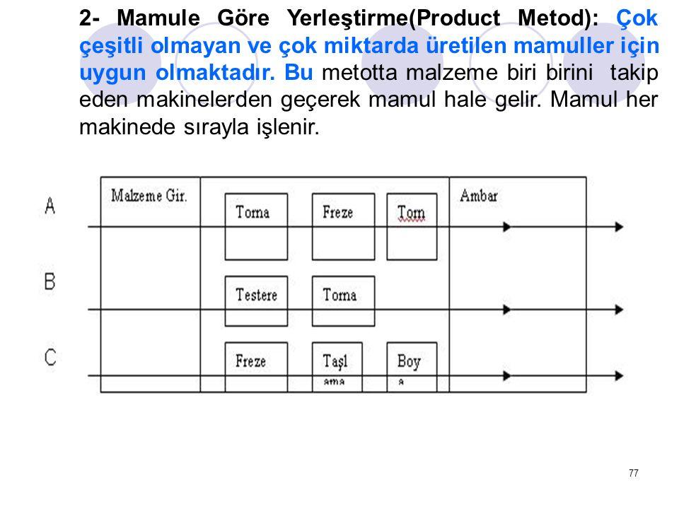 2- Mamule Göre Yerleştirme(Product Metod): Çok çeşitli olmayan ve çok miktarda üretilen mamuller için uygun olmaktadır.