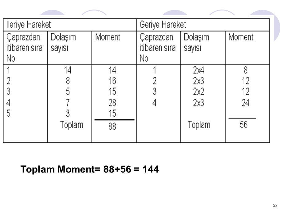 Toplam Moment= 88+56 = 144