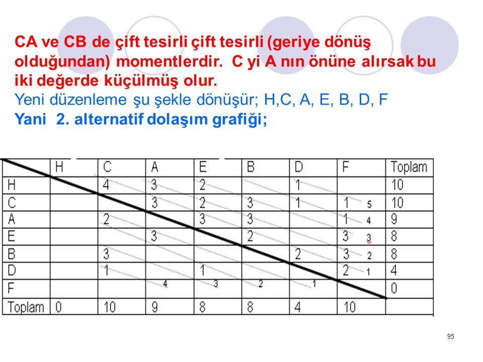 CA ve CB de çift tesirli çift tesirli (geriye dönüş olduğundan) momentlerdir. C yi A nın önüne alırsak bu iki değerde küçülmüş olur.