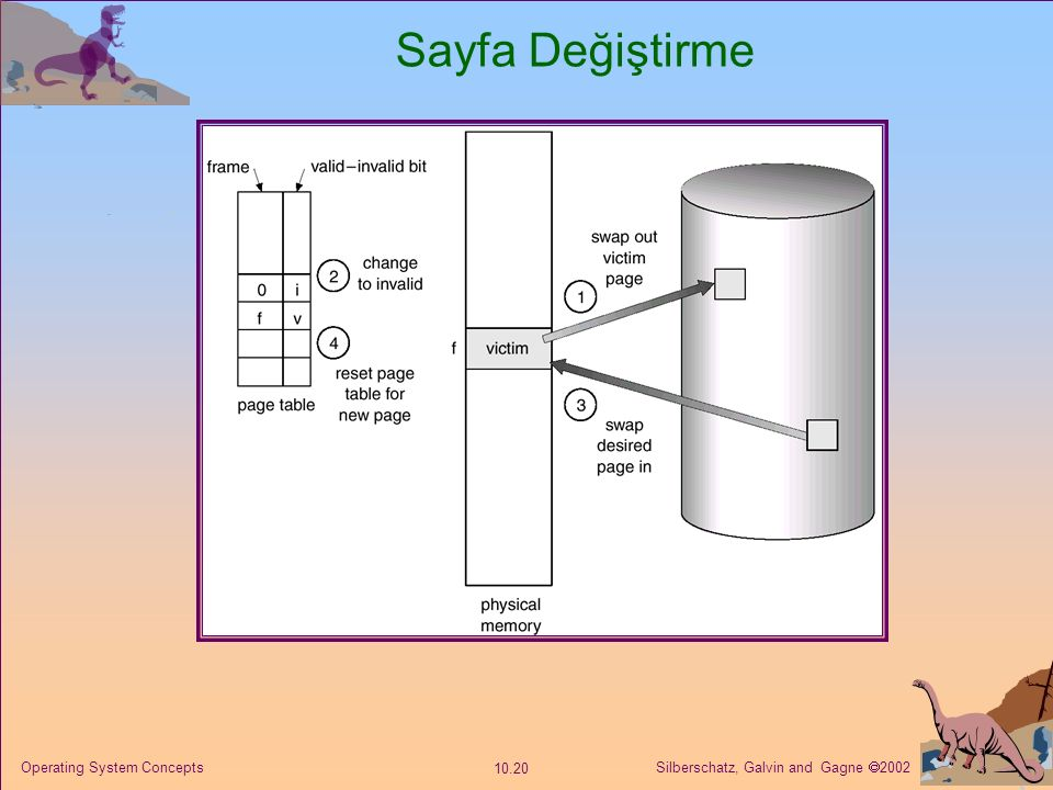 Sayfa Değiştirme Operating System Concepts