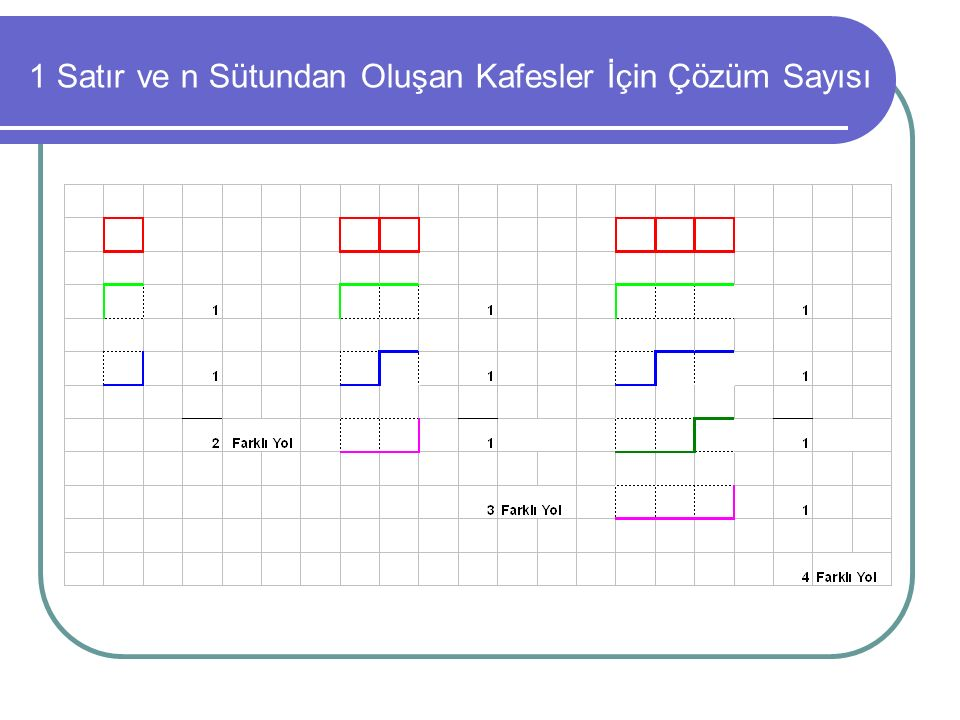 1 Satır ve n Sütundan Oluşan Kafesler İçin Çözüm Sayısı