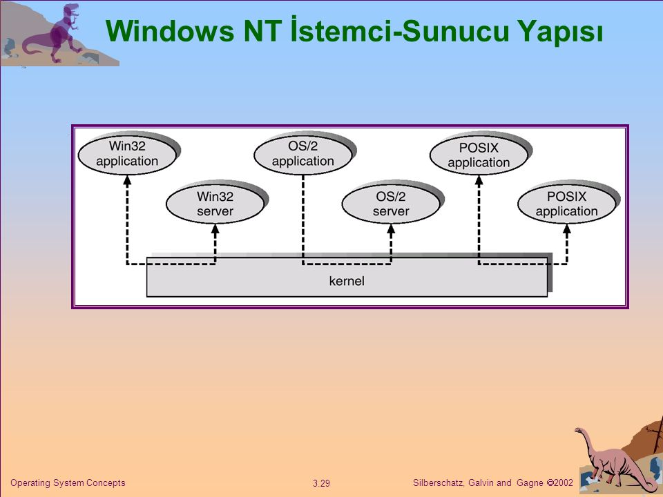 Windows NT İstemci-Sunucu Yapısı