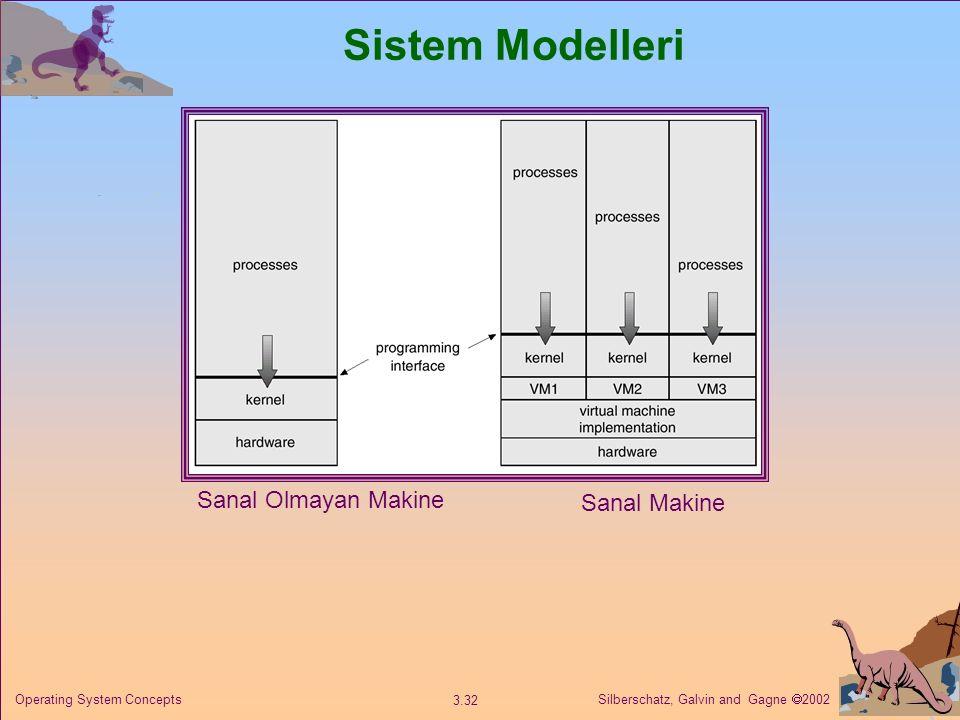 Sistem Modelleri Sanal Olmayan Makine Sanal Makine