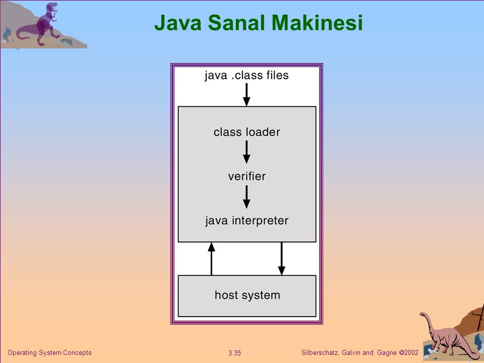 Java Sanal Makinesi Operating System Concepts