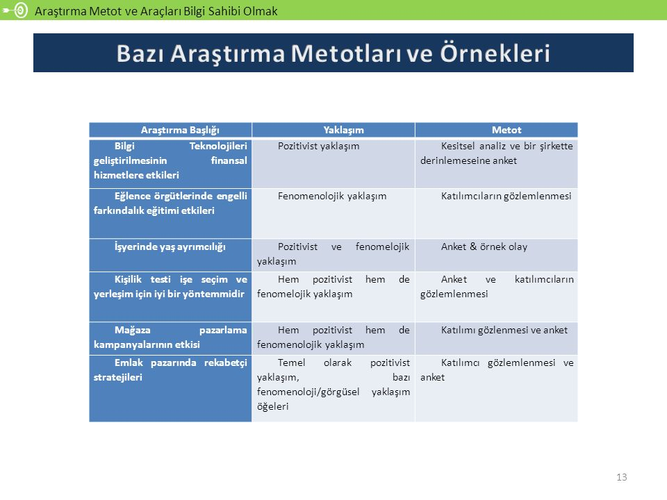 Bazı Araştırma Metotları ve Örnekleri