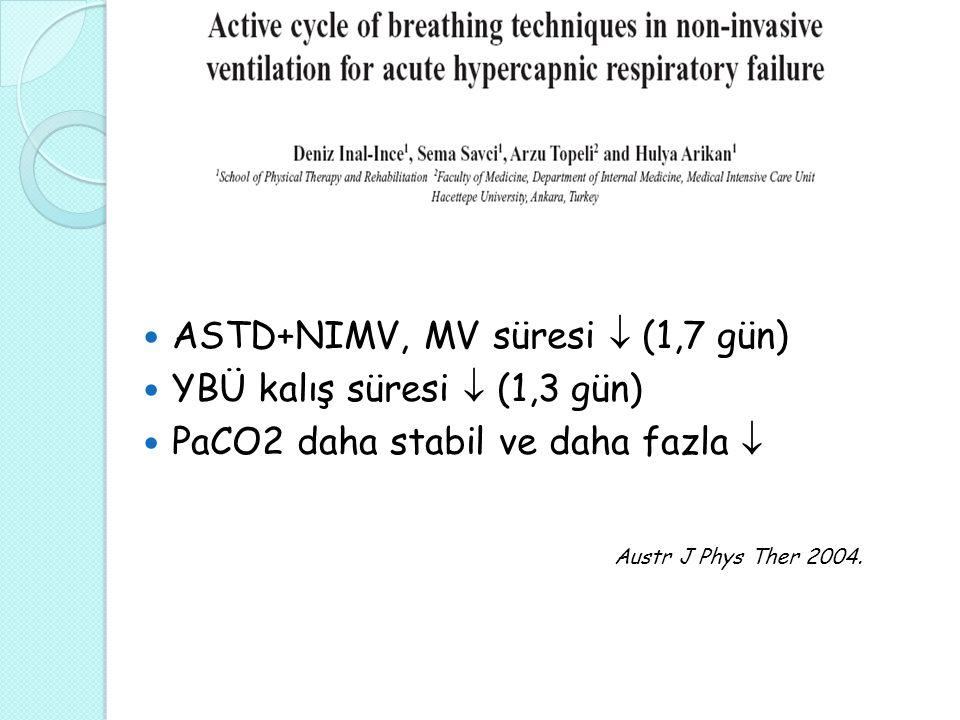Austr J Phys Ther 2004. ASTD+NIMV, MV süresi  (1,7 gün)