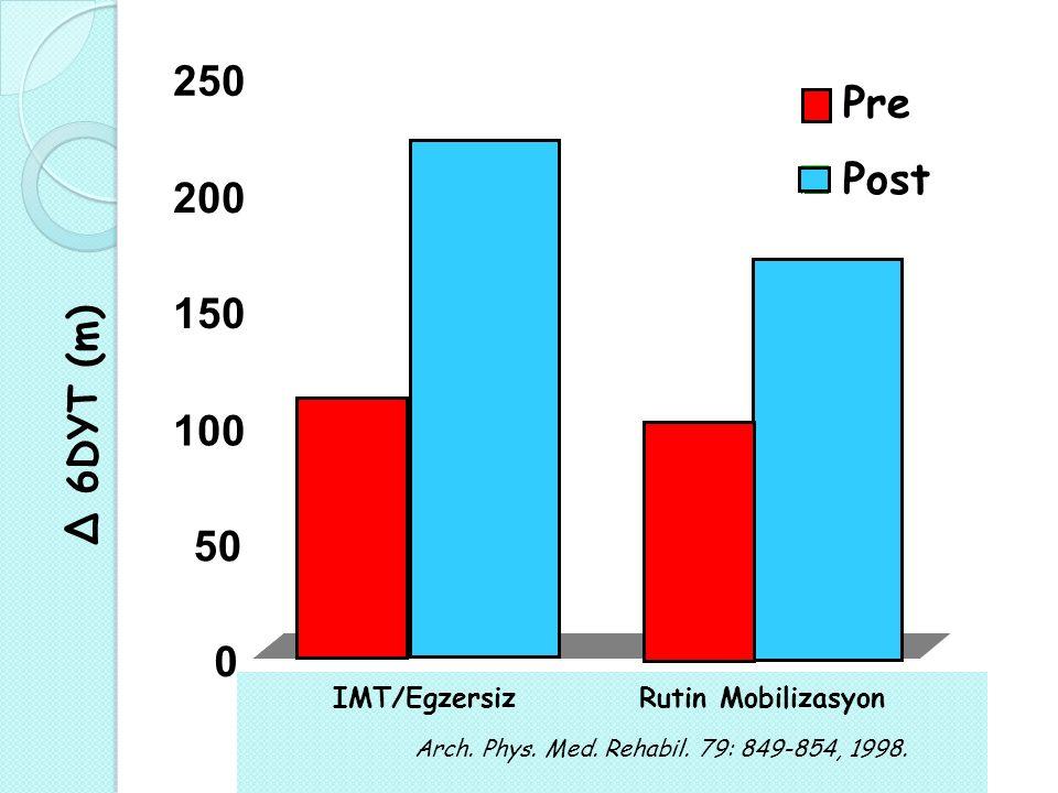 250 Pre Post 200 150 100 50 Δ 6DYT (m) IMT/Egzersiz Rutin Mobilizasyon