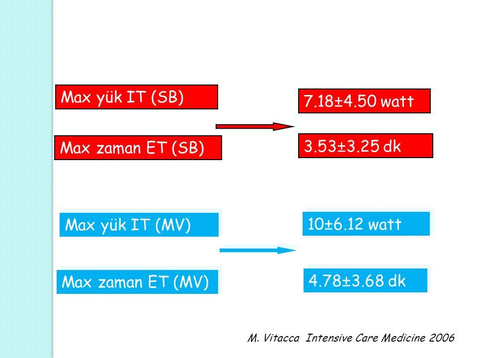 Max yük IT (SB) 7.18±4.50 watt 3.53±3.25 dk Max zaman ET (SB)
