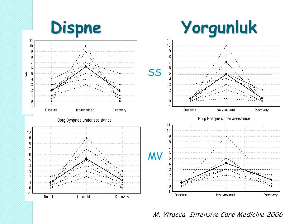Dispne Yorgunluk SS MV M. Vitacca Intensive Care Medicine 2006