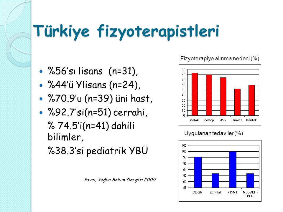 Türkiye fizyoterapistleri