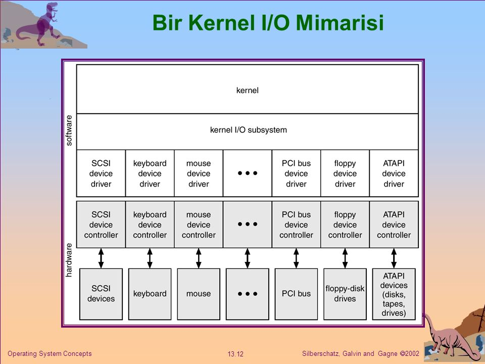 Bir Kernel I/O Mimarisi