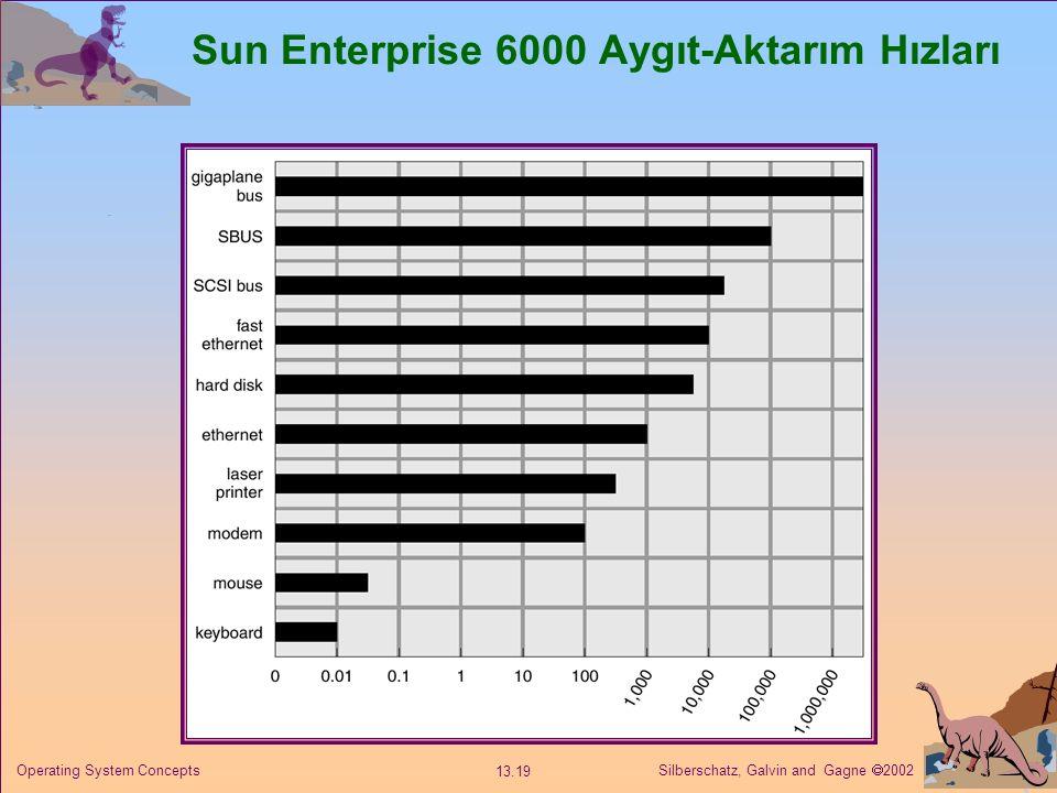 Sun Enterprise 6000 Aygıt-Aktarım Hızları