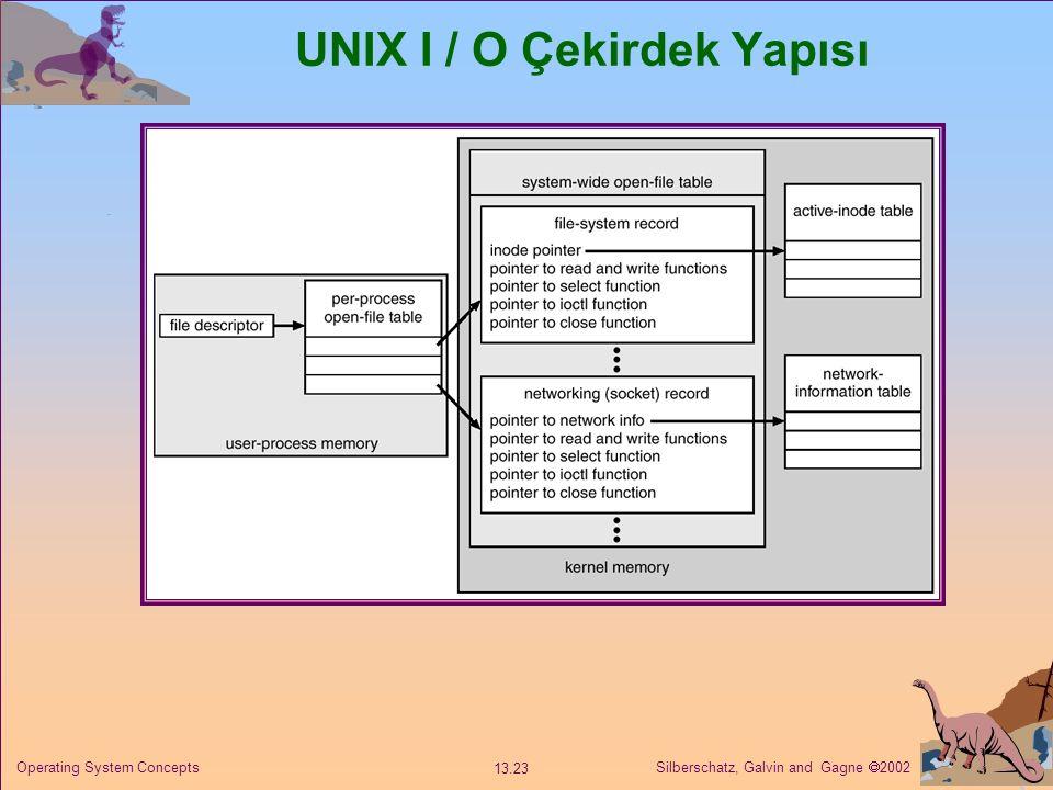 UNIX I / O Çekirdek Yapısı