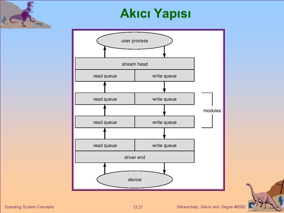 Akıcı Yapısı Operating System Concepts