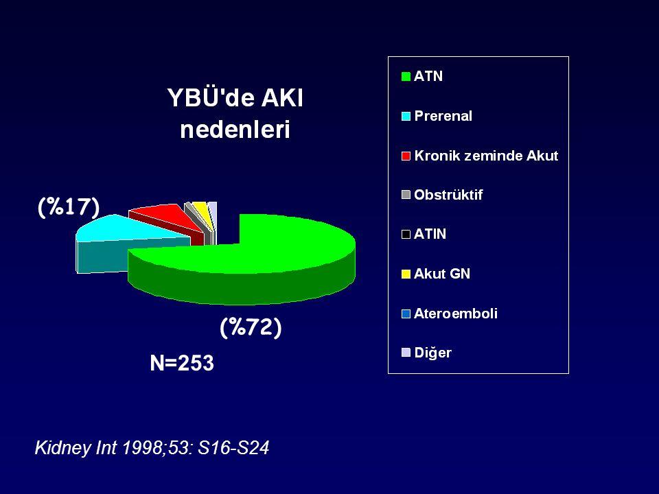 (%17) (%72) N=253 Kidney Int 1998;53: S16-S24