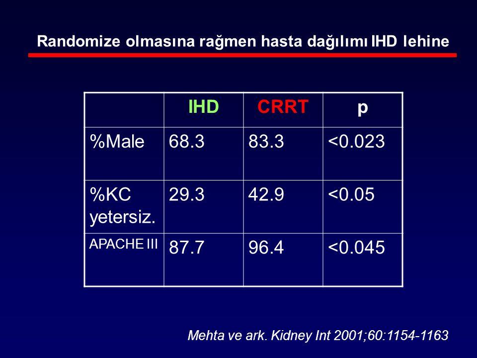 IHD CRRT p %Male 68.3 83.3 <0.023 %KC yetersiz. 29.3 42.9 <0.05