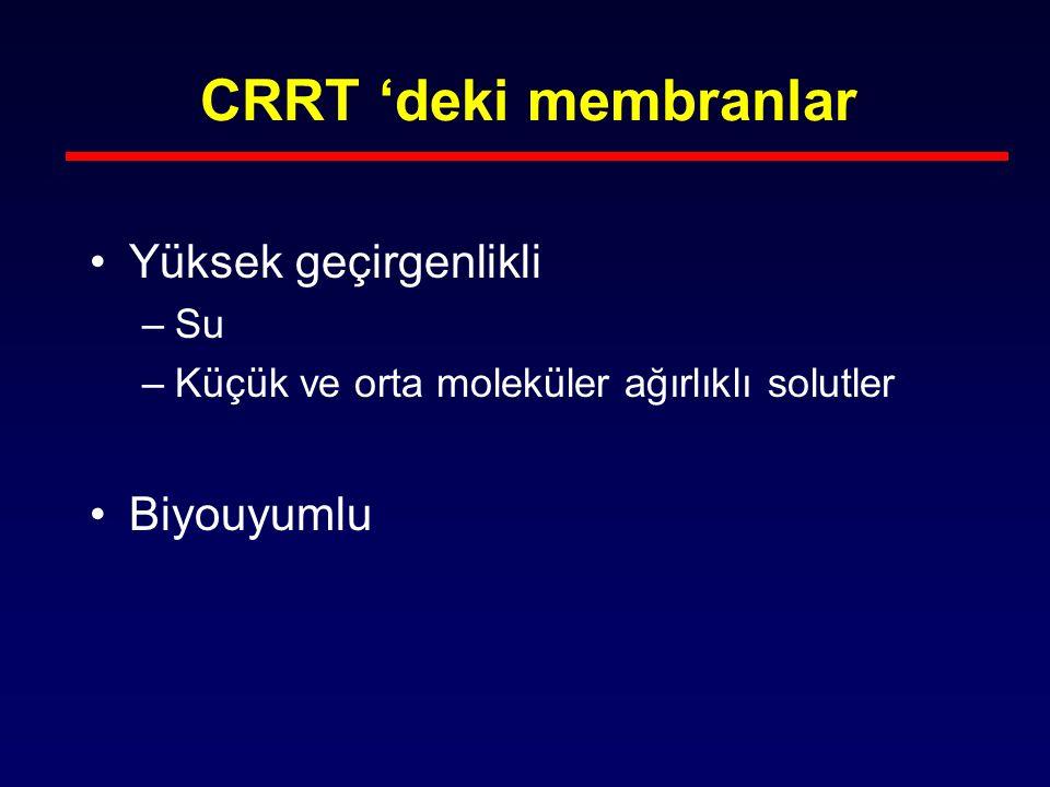 CRRT 'deki membranlar Yüksek geçirgenlikli Biyouyumlu Su