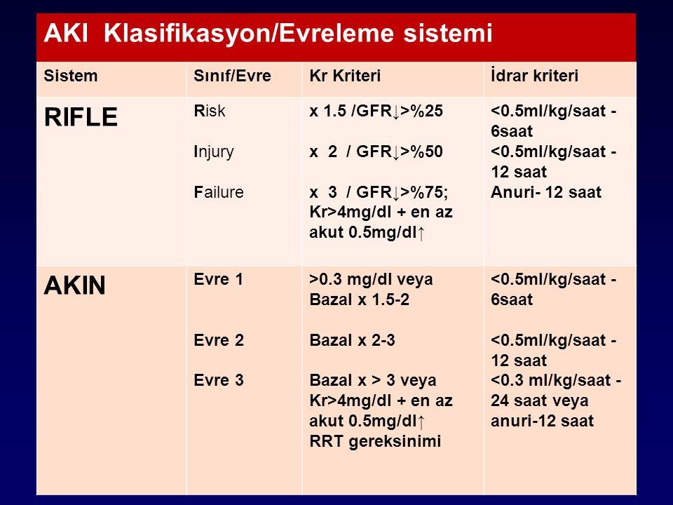 AKI Klasifikasyon/Evreleme sistemi