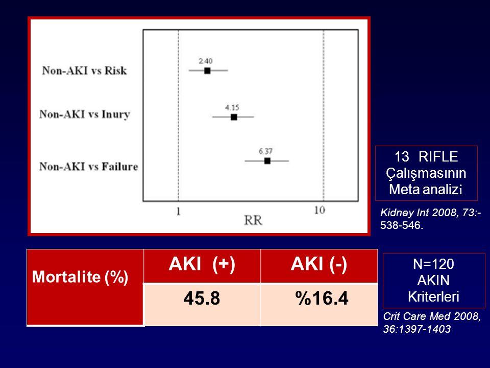 AKI (+) AKI (-) 45.8 %16.4 Mortalite (%) RIFLE Çalışmasının