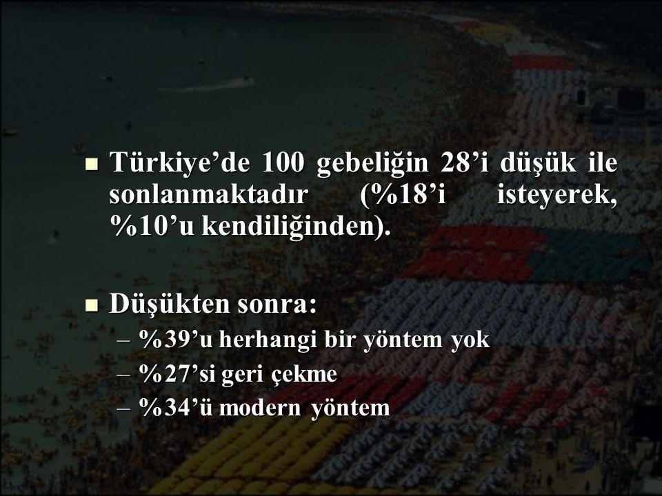 Türkiye'de 100 gebeliğin 28'i düşük ile sonlanmaktadır (%18'i isteyerek, %10'u kendiliğinden).