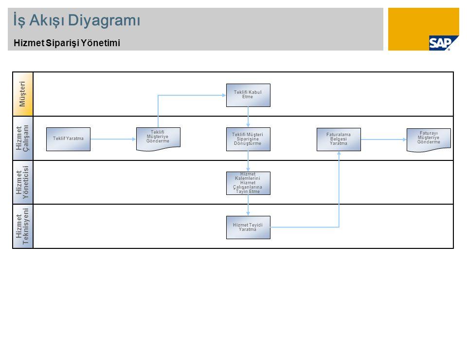 İş Akışı Diyagramı Hizmet Siparişi Yönetimi Müşteri Hizmet Çalışanı
