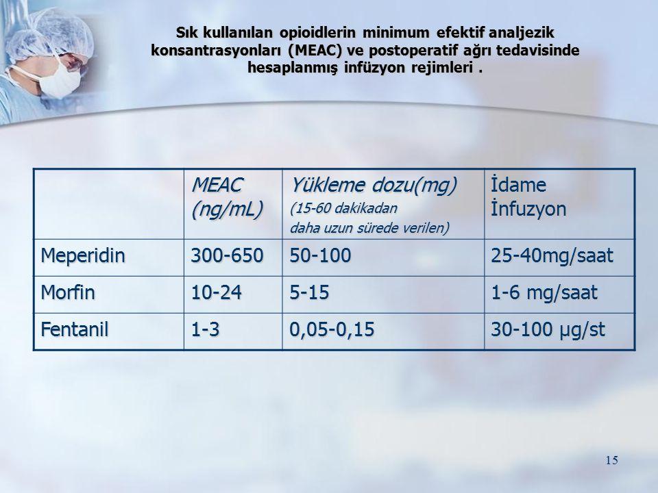 MEAC (ng/mL) Yükleme dozu(mg) İdame İnfuzyon Meperidin 300-650 50-100