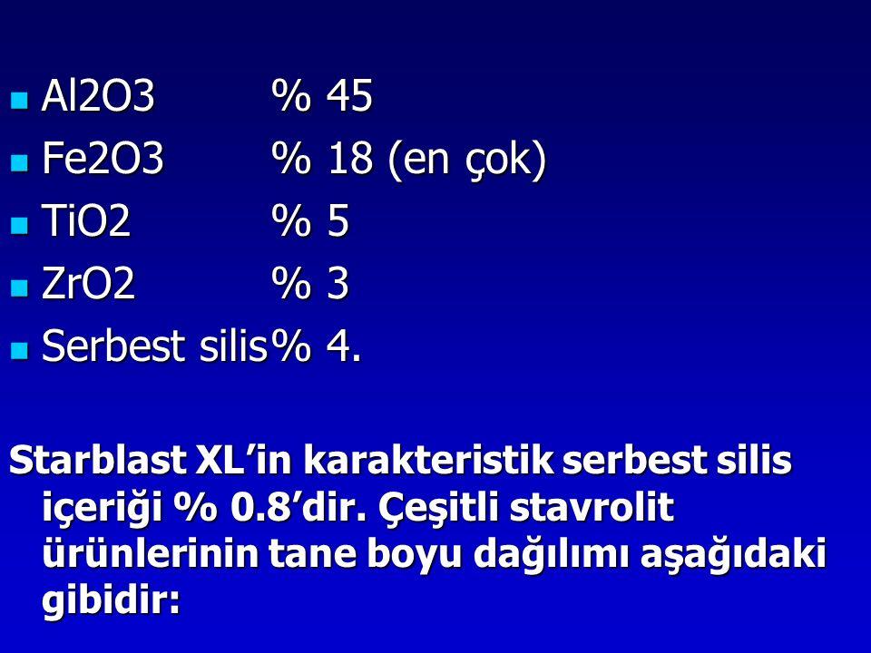 Al2O3 % 45 Fe2O3 % 18 (en çok) TiO2 % 5 ZrO2 % 3 Serbest silis % 4.