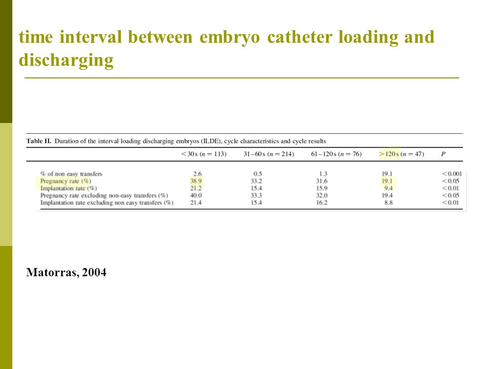time interval between embryo catheter loading and discharging