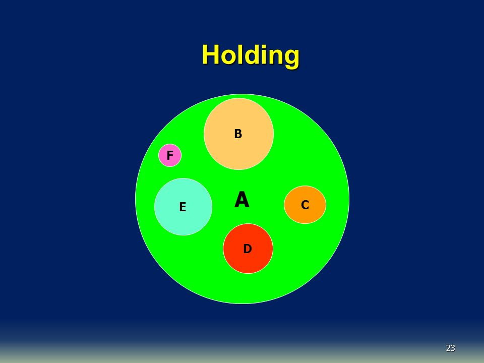 Holding A B F E C D