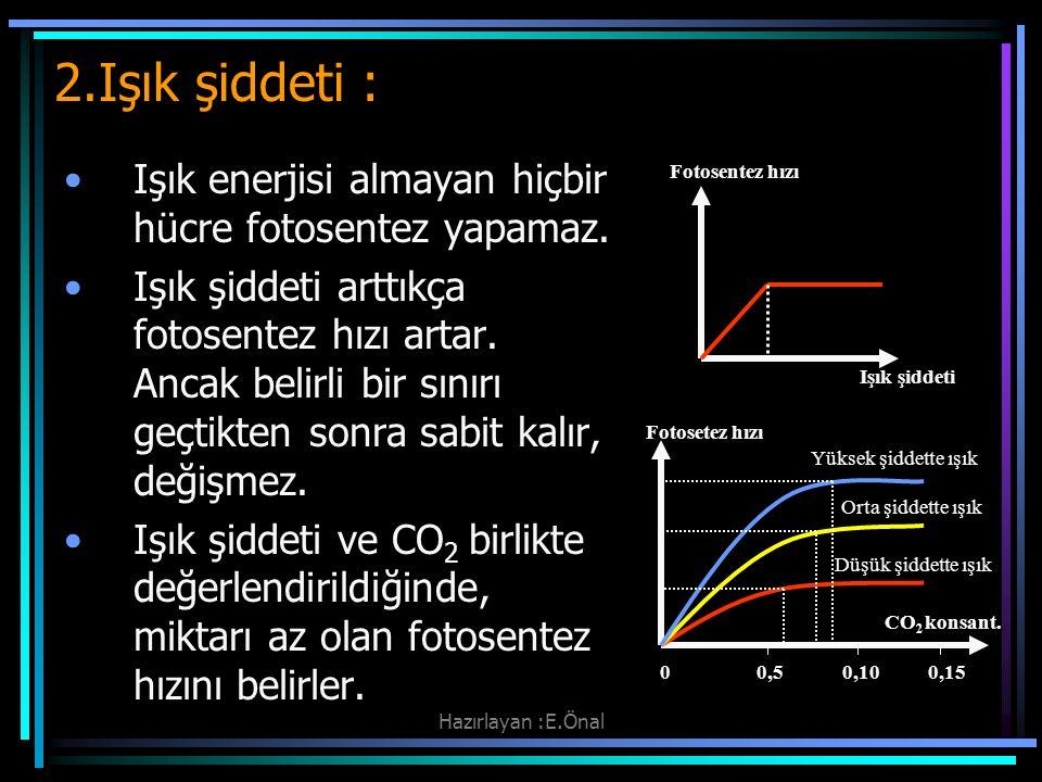2.Işık şiddeti : Işık enerjisi almayan hiçbir hücre fotosentez yapamaz.