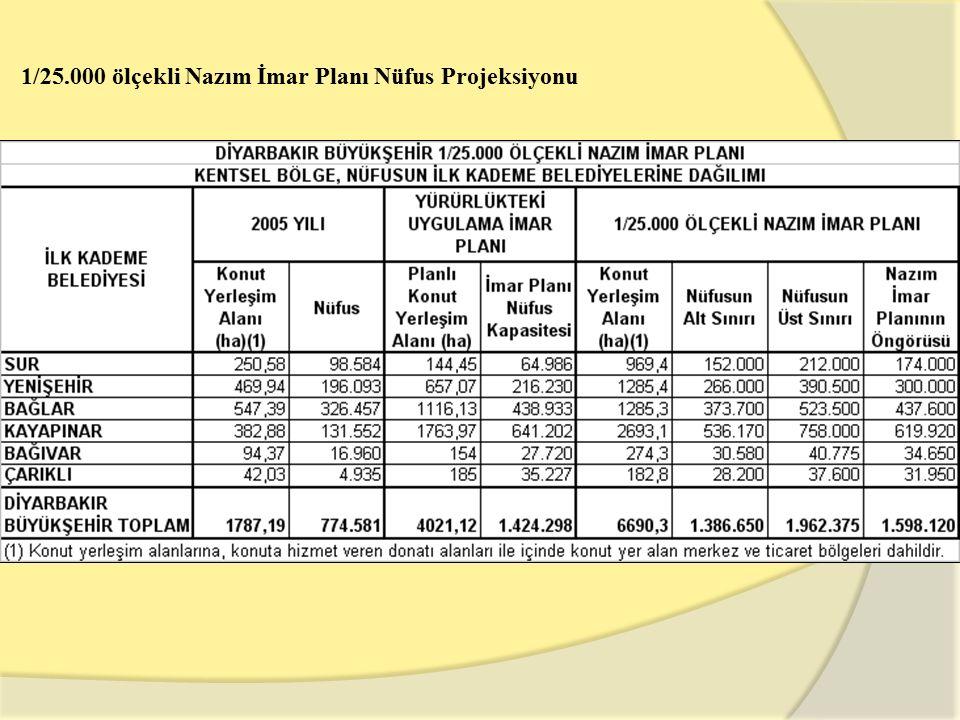 1/25.000 ölçekli Nazım İmar Planı Nüfus Projeksiyonu