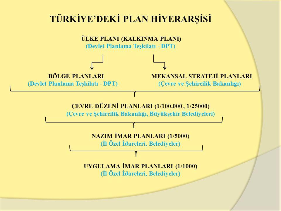 TÜRKİYE'DEKİ PLAN HİYERARŞİSİ