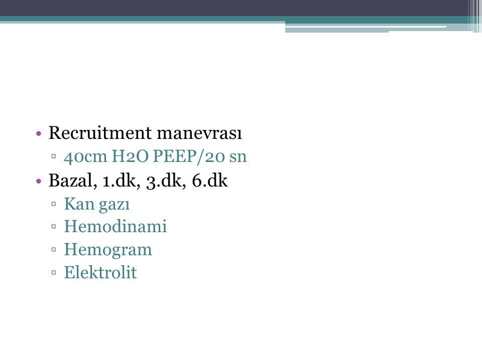 Recruitment manevrası Bazal, 1.dk, 3.dk, 6.dk