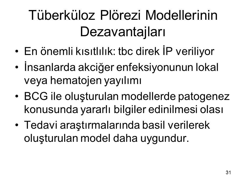Tüberküloz Plörezi Modellerinin Dezavantajları