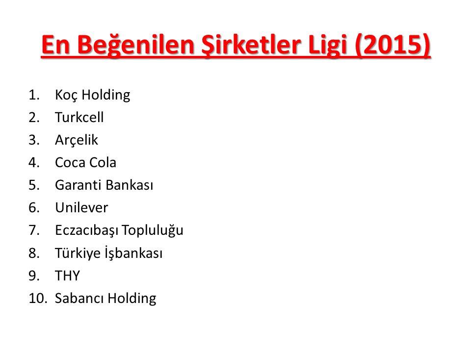 En Beğenilen Şirketler Ligi (2015)