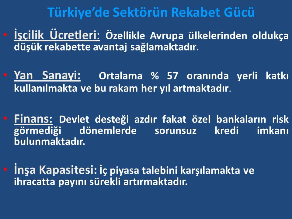 Türkiye'de Sektörün Rekabet Gücü