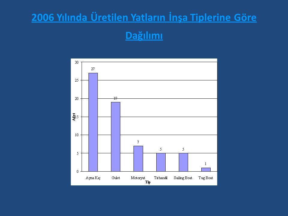 2006 Yılında Üretilen Yatların İnşa Tiplerine Göre Dağılımı