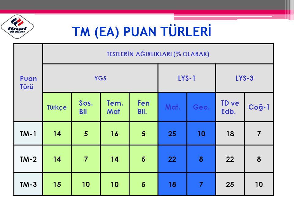 TM (EA) PUAN TÜRLERİ Sos. Bil TM-1 14 5 16 25 10 18 7 TM-2 22 8 TM-3
