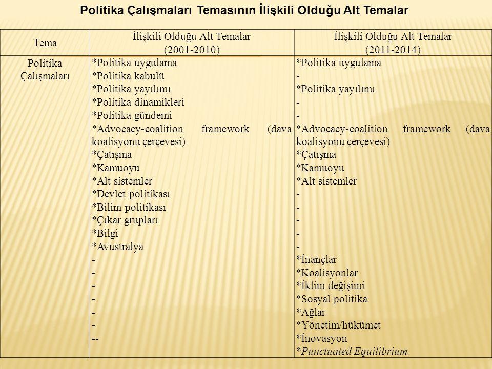 Politika Çalışmaları Temasının İlişkili Olduğu Alt Temalar