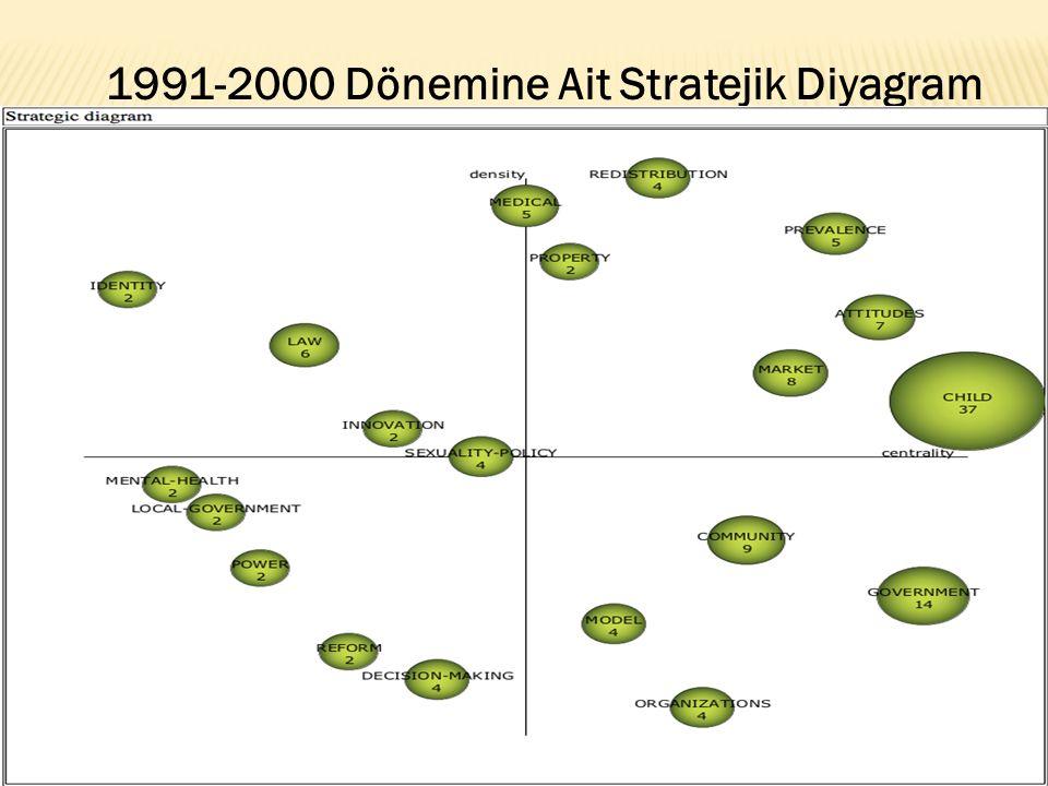 1991-2000 Dönemine Ait Stratejik Diyagram