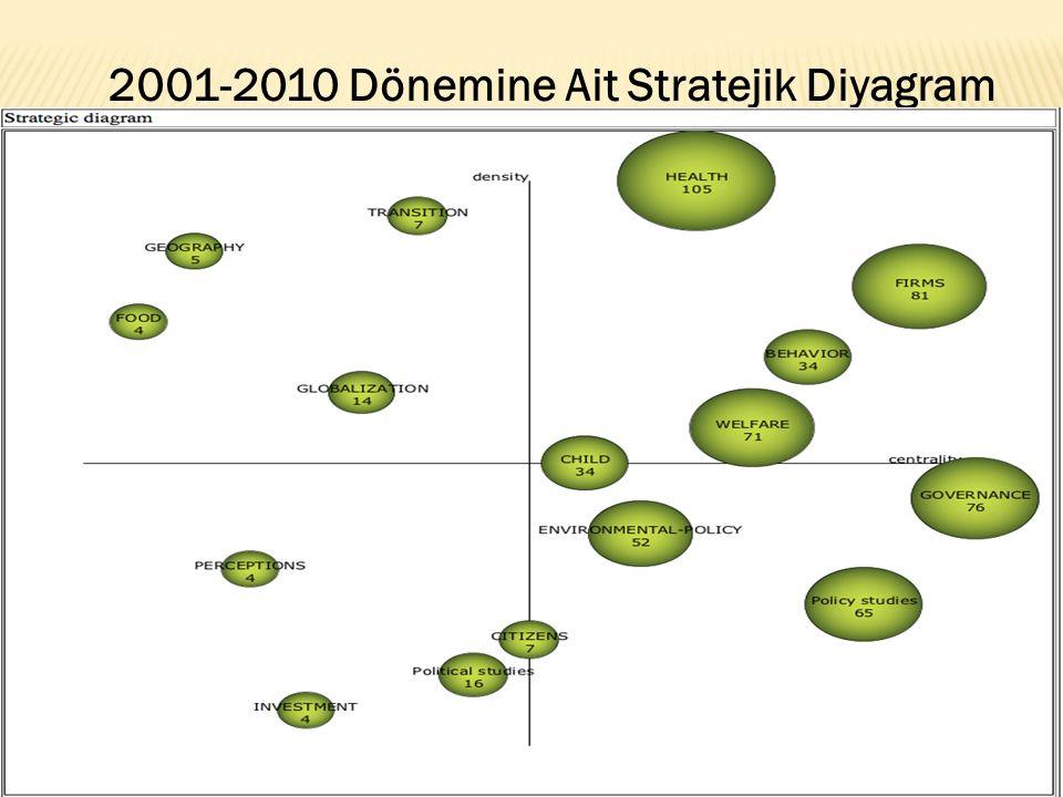 2001-2010 Dönemine Ait Stratejik Diyagram