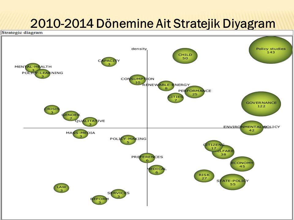 2010-2014 Dönemine Ait Stratejik Diyagram