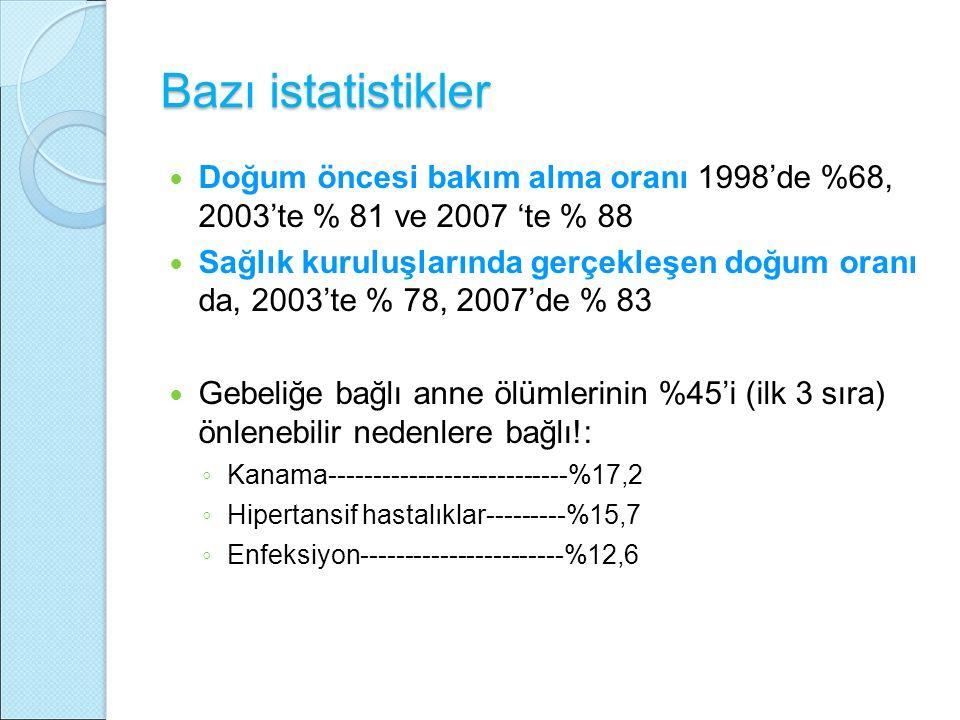 Bazı istatistikler Doğum öncesi bakım alma oranı 1998'de %68, 2003'te % 81 ve 2007 'te % 88.