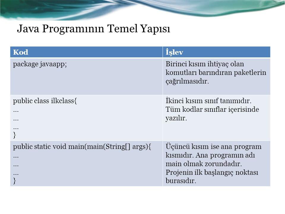 Java Programının Temel Yapısı