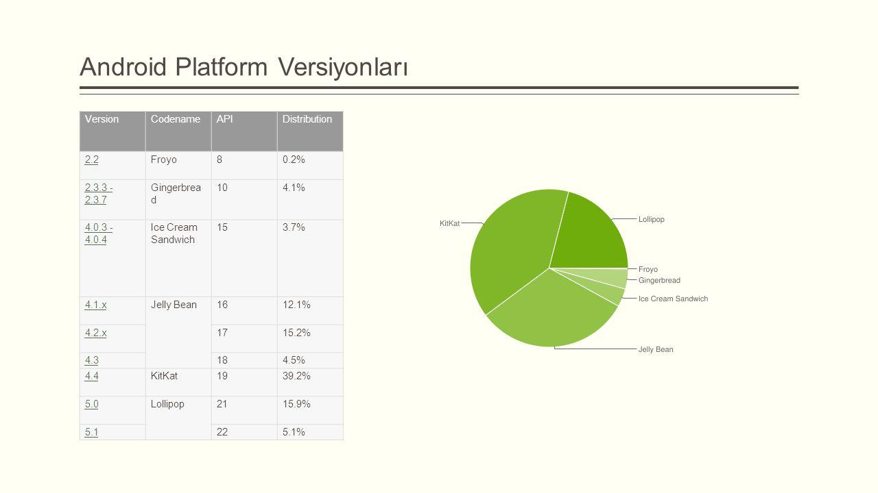 Android Platform Versiyonları
