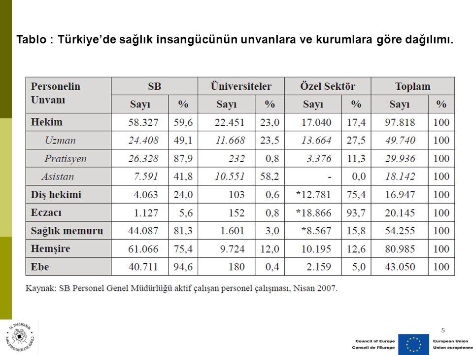 Tablo : Türkiye'de sağlık insangücünün unvanlara ve kurumlara göre dağılımı.